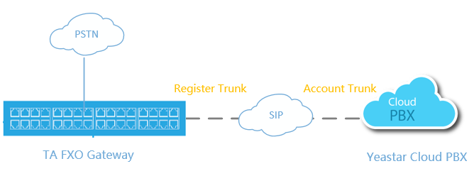 Interconnect Yeastar Cloud PBX and TA FXO Gateway