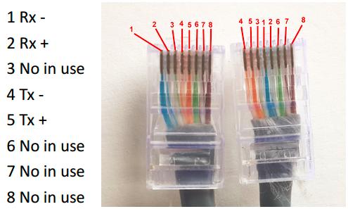 t1 wiring pinout pri crossover cable  pri crossover cable