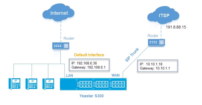 Dedicated SIP Trunking on Yeastar S-Series VoIP PBX