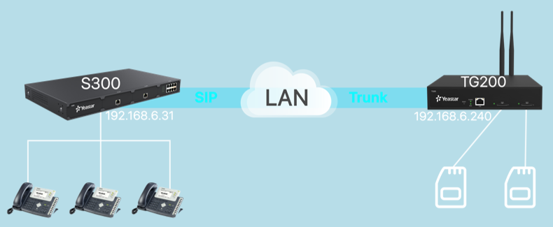 Interconnect Yeastar S-Series VoIP PBX and TG Gateway